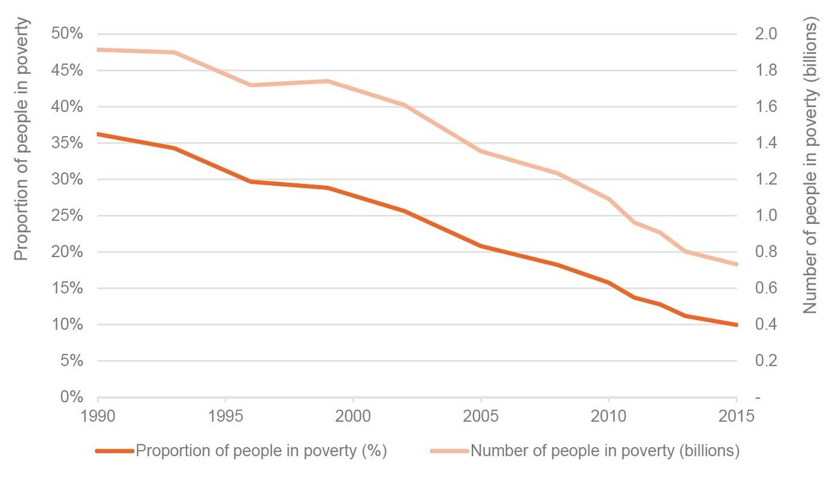 Figure 1: The number of people in extreme poverty has more than halved since 1990, but 10% of the world's population are still living below the $1.90 poverty line