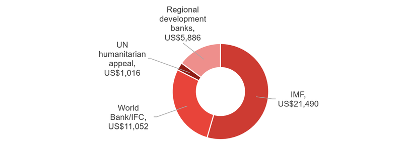 Figure 1_Commitments to Covid-19 response by international organisations (US$ millions).PNG