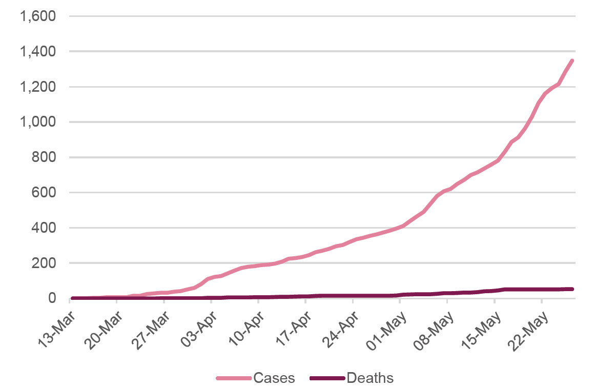 Figure 1: Cumulative cases and deaths from Covid-19 in Kenya, 13 March–26 May 2020