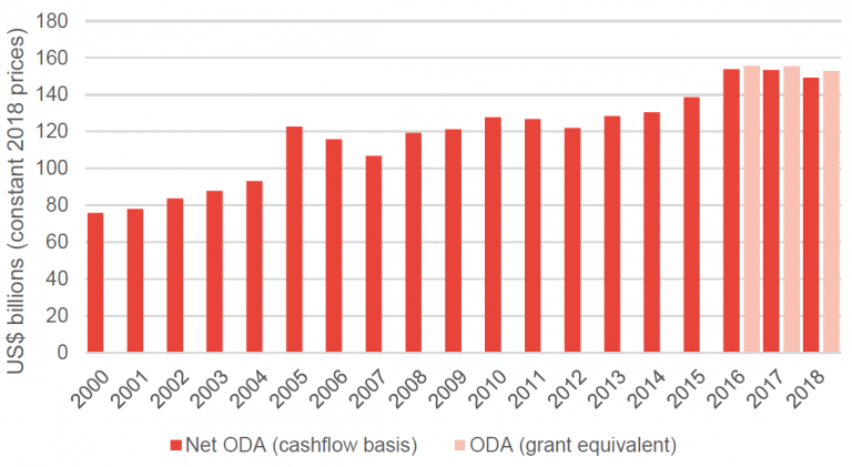 Figure 1: ODA fell in 2018 on both the new grant equivalent measure and the previous net ODA measure