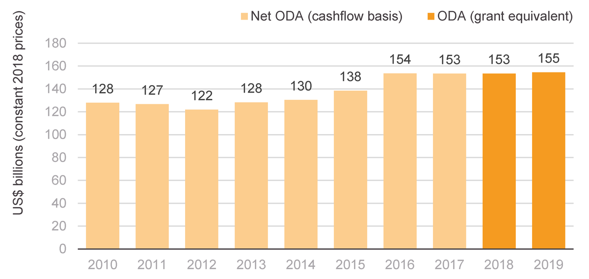 Figure 1: ODA from DAC donors, 2010–2019