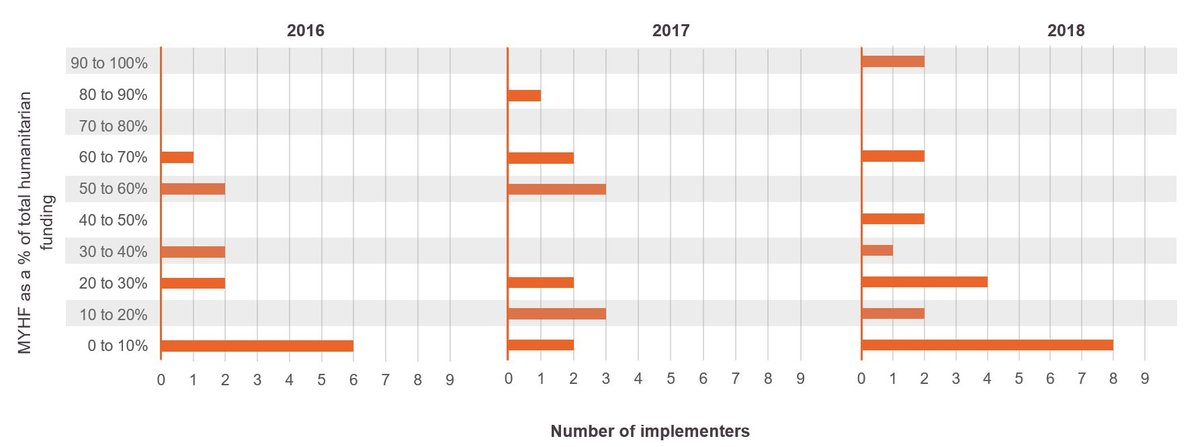 Figure 2: MYHF received by individual implementers in Jordan and Lebanon, 2016–2018
