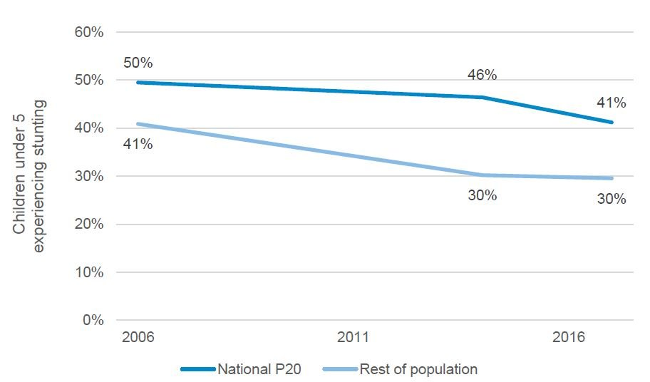 Figure 2: Stunting rates between the P20 and the rest of the population
