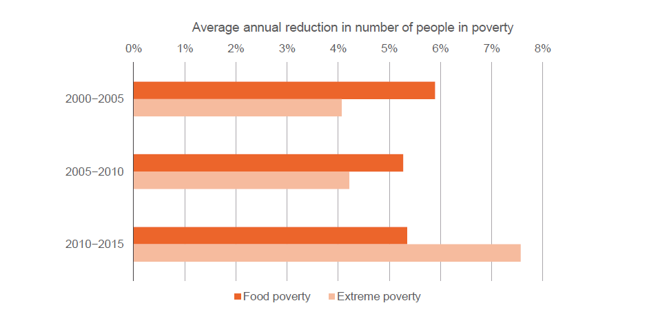 Figure 2: The number of people living in food poverty has reduced consistently annually since 2000, but reductions in extreme poverty have increased over this period