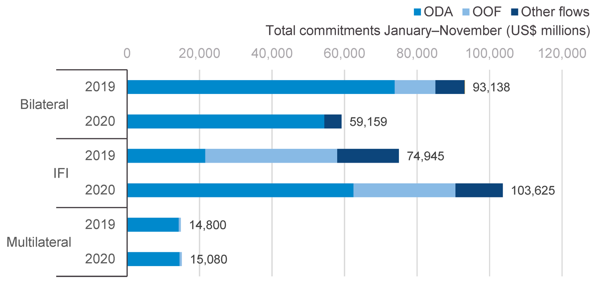 Figure 2: Aid commitments by key bilateral donors, IFIs and multilateral institutions, January–November during 2019–2020