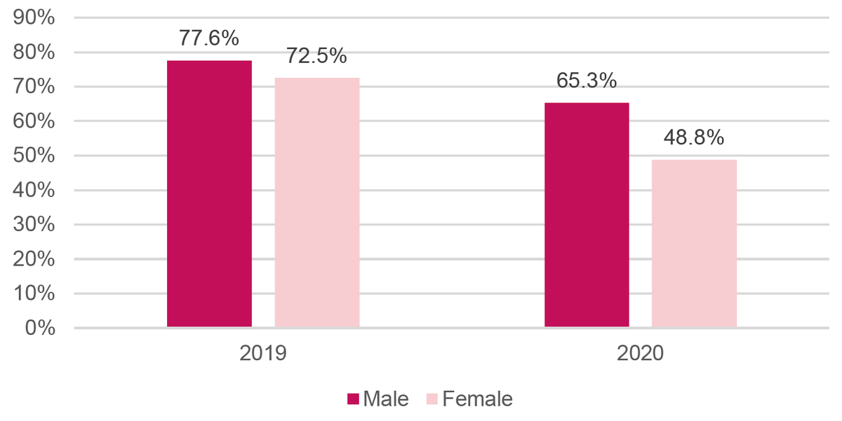 Figure 2: Decline in labour-force participation rate in Kenya, 2019 and 2020