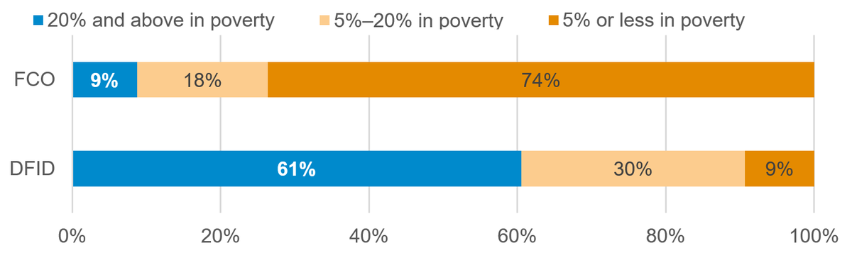 Figure 2: Proportion of DFID and the FCO's aid disbursed to countries with high extreme poverty levels (% of population)