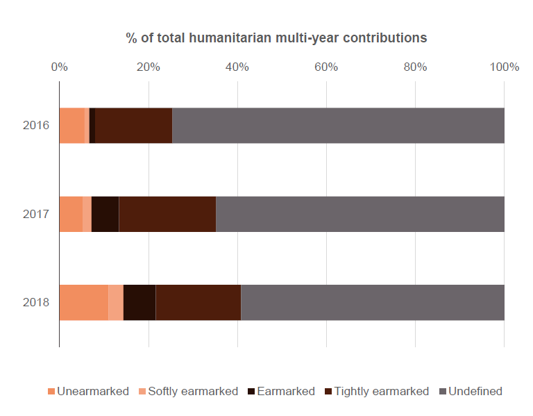 Figure 3: Available data on earmarking shows the majority of donors' reported multi-year contributions are earmarked