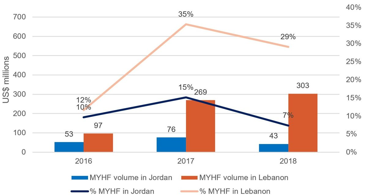 Figure 3: Volumes and proportion of total MYHF received by implementers in Jordan and Lebanon, 2016–2018