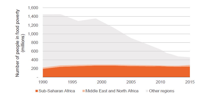 Figure 3: The number of people living in food poverty in the regions of sub-Saharan Africa and Middle East and North Africa has increased from 225 million in 1990 to 284 million in 2015