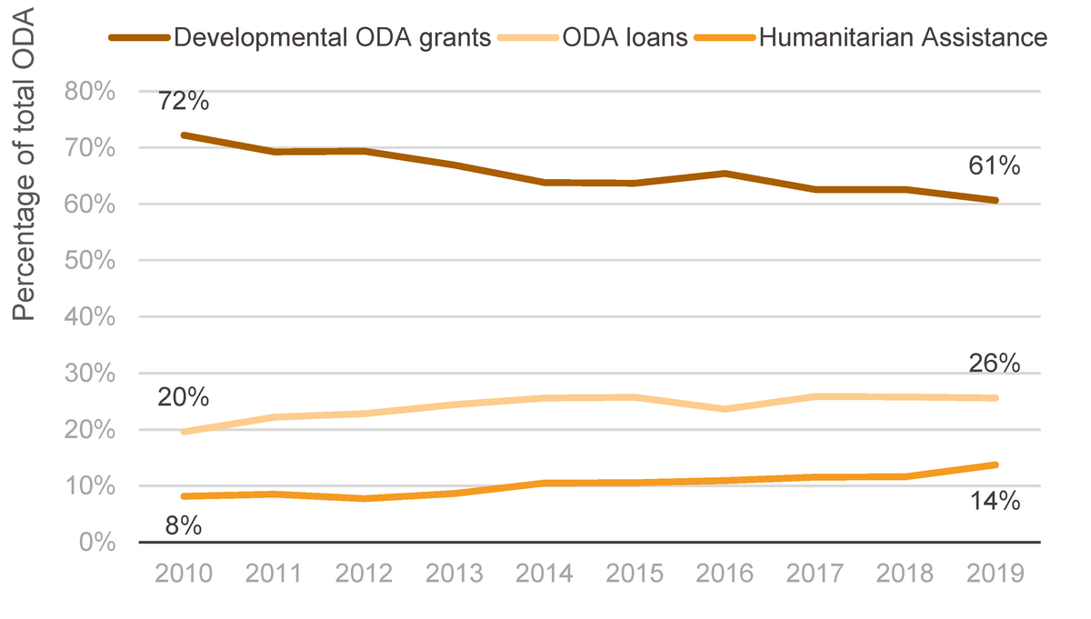 Figure 3: Grants, loans and humanitarian assistance as a percentage of total ODA, 2010–2019