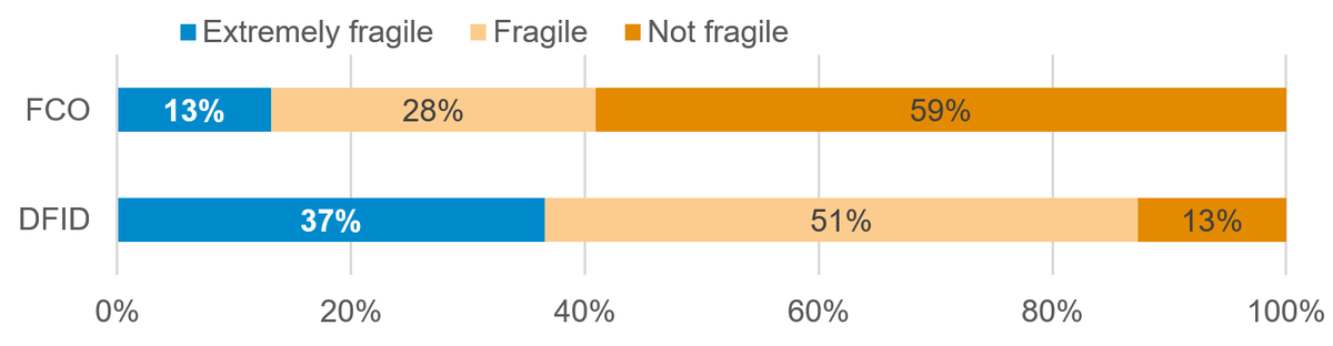 Figure 3: Proportion of DFID and the FCO's aid targeted at fragile countries
