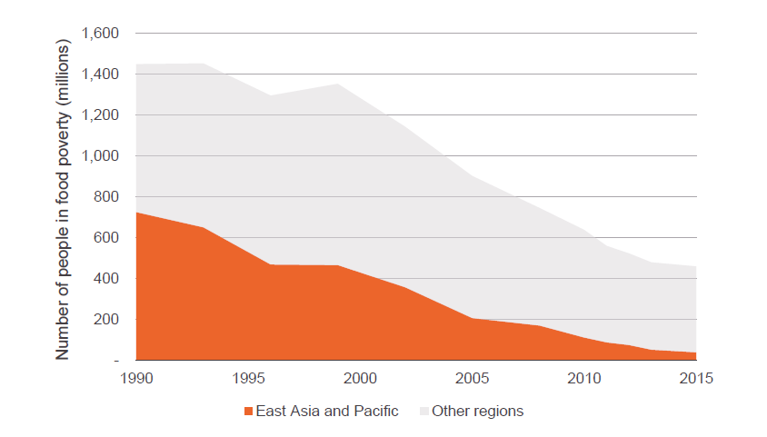 Figure 4: The global share of people living in food poverty in East Asia and Pacific has decreased from 50% in 1990 to less than 10% in 2015