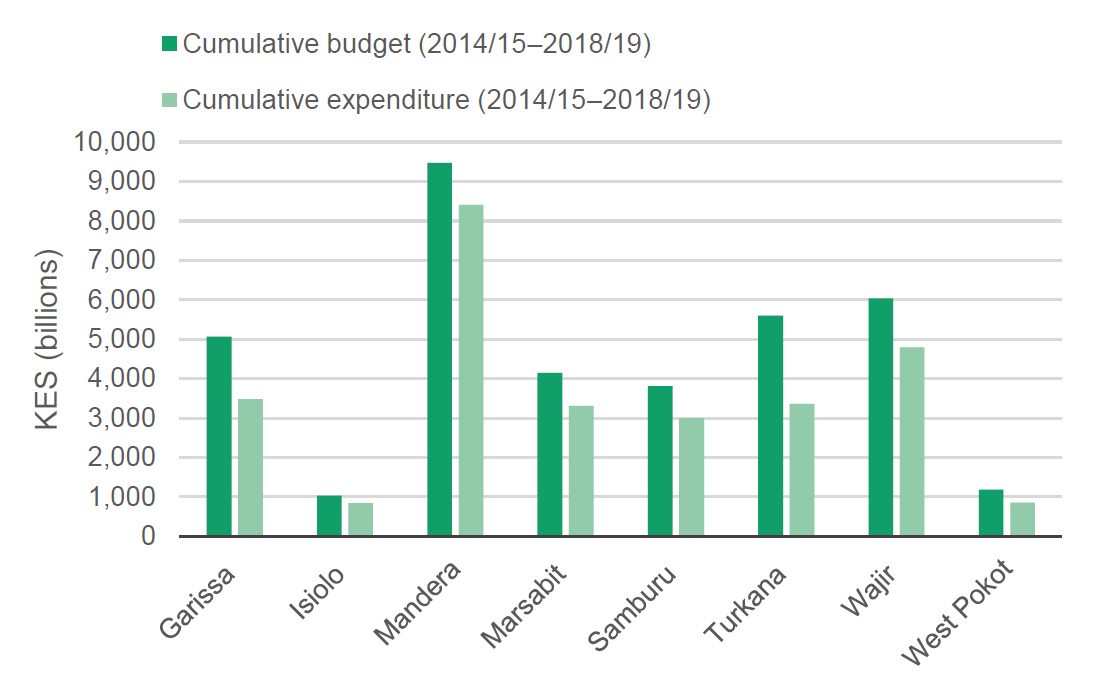 Figure 4: Cumulative WASH budget and expenditure between 2014/15 and 2018/19