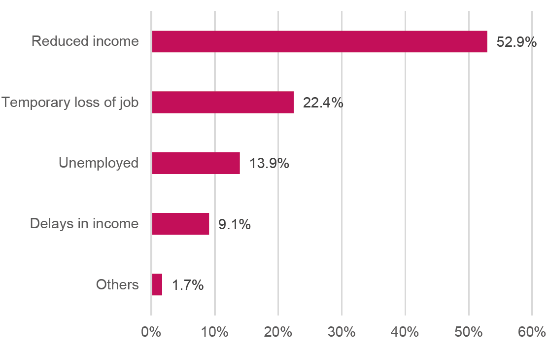 Figure 4: Main reasons for inability to pay rent in Kenya, April 2020