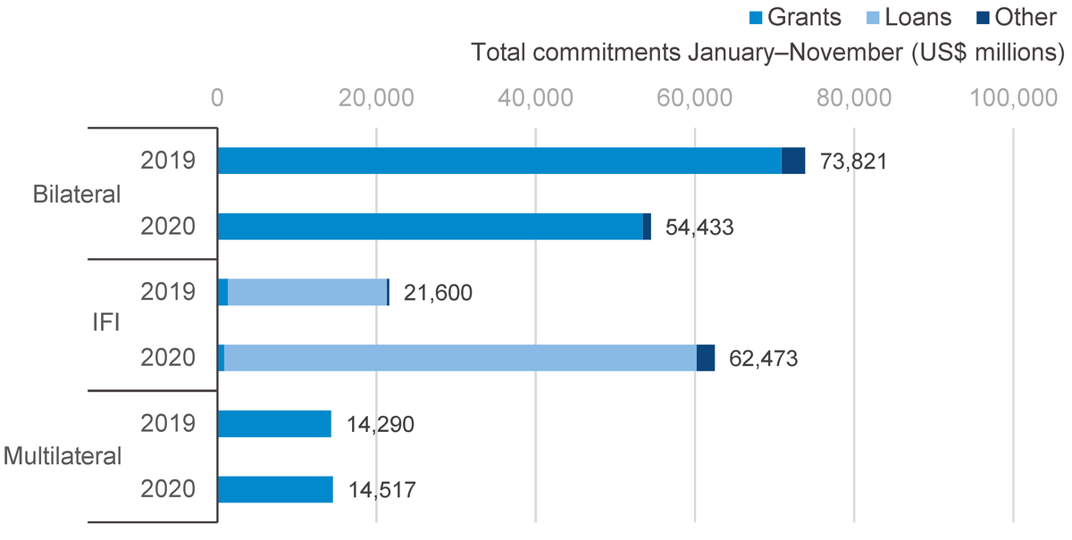 Figure 4: ODA commitments from key bilateral donors, IFIs and multilateral organisations, by type of flow, January–November during 2019–2020