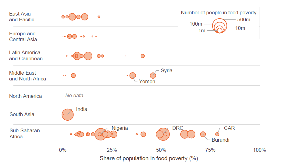 Figure 5: India, Nigeria and the Democratic Republic of Congo were home to the largest food poor populations in 2015, but the Central African Republic and Burundi had the largest shares of national populations living in food poverty