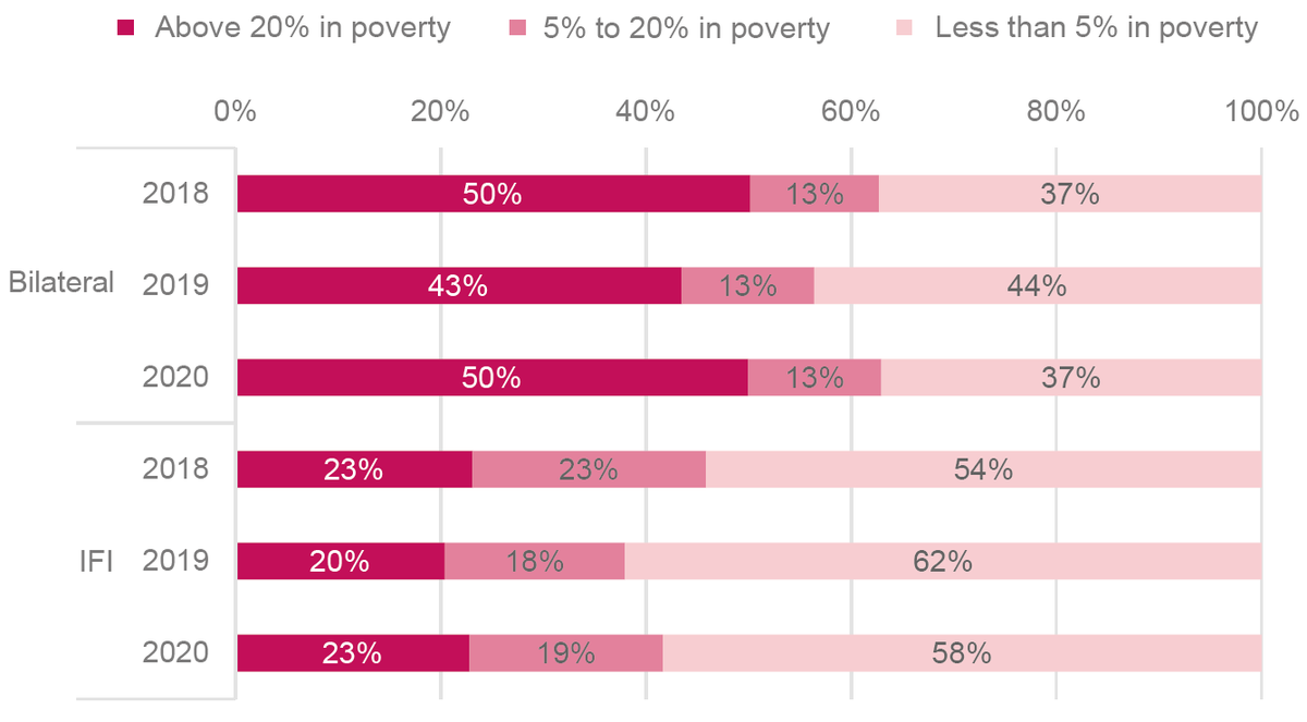 Figure 5: The proportion of aid commitments to countries with the highest rates of extreme poverty have grown slightly, including an increase from 20% to 23% from IFIs
