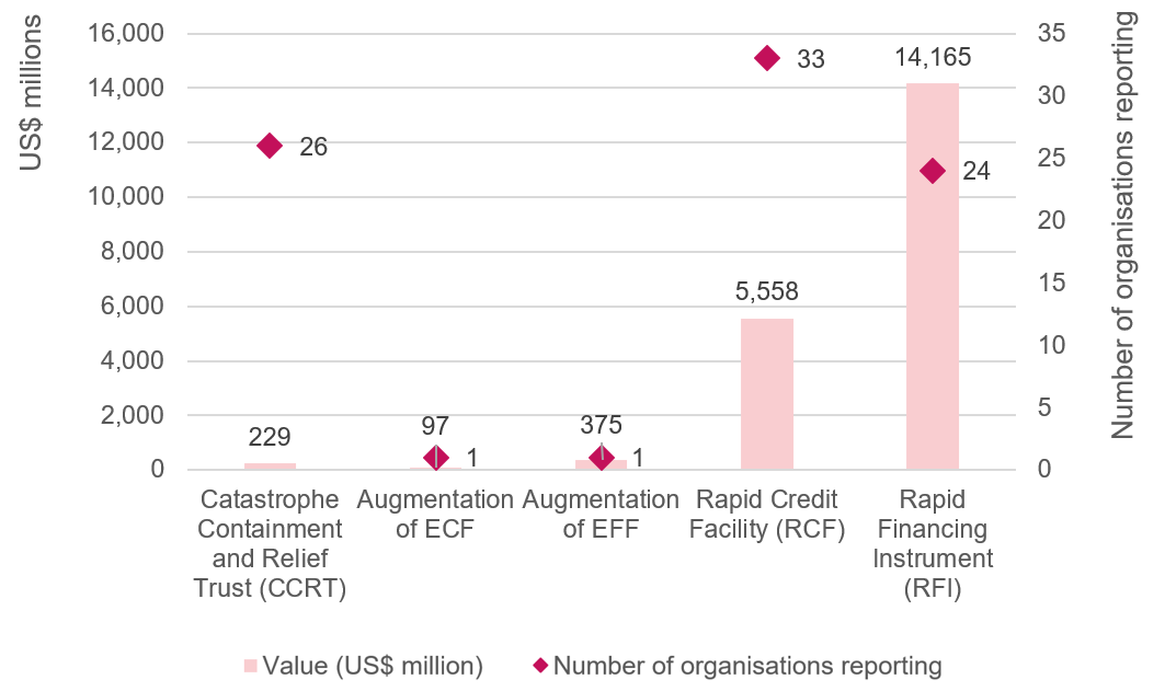 Figure 5: IMF funding totals for Covid-19 response