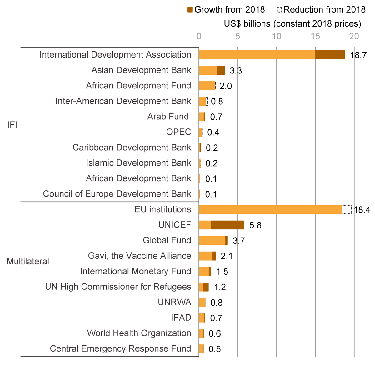Figure 6: 10 largest donors of ODA among IFIs and multilateral organisations in 2019, and changes in disbursements, 2018–2019