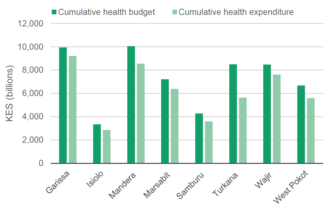 Figure 6: Cumulative health budget and expenditure between 2014/15 and 2018/19 in eight ASAL counties