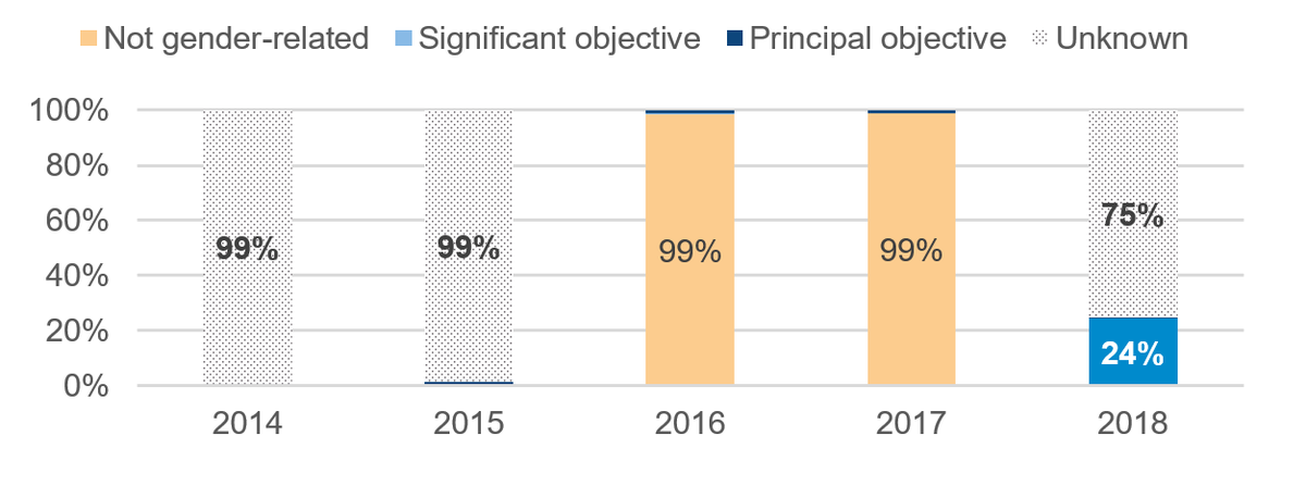 Figure 6: Proportion of the FCO's aid targeted to projects with a gender-equality focus