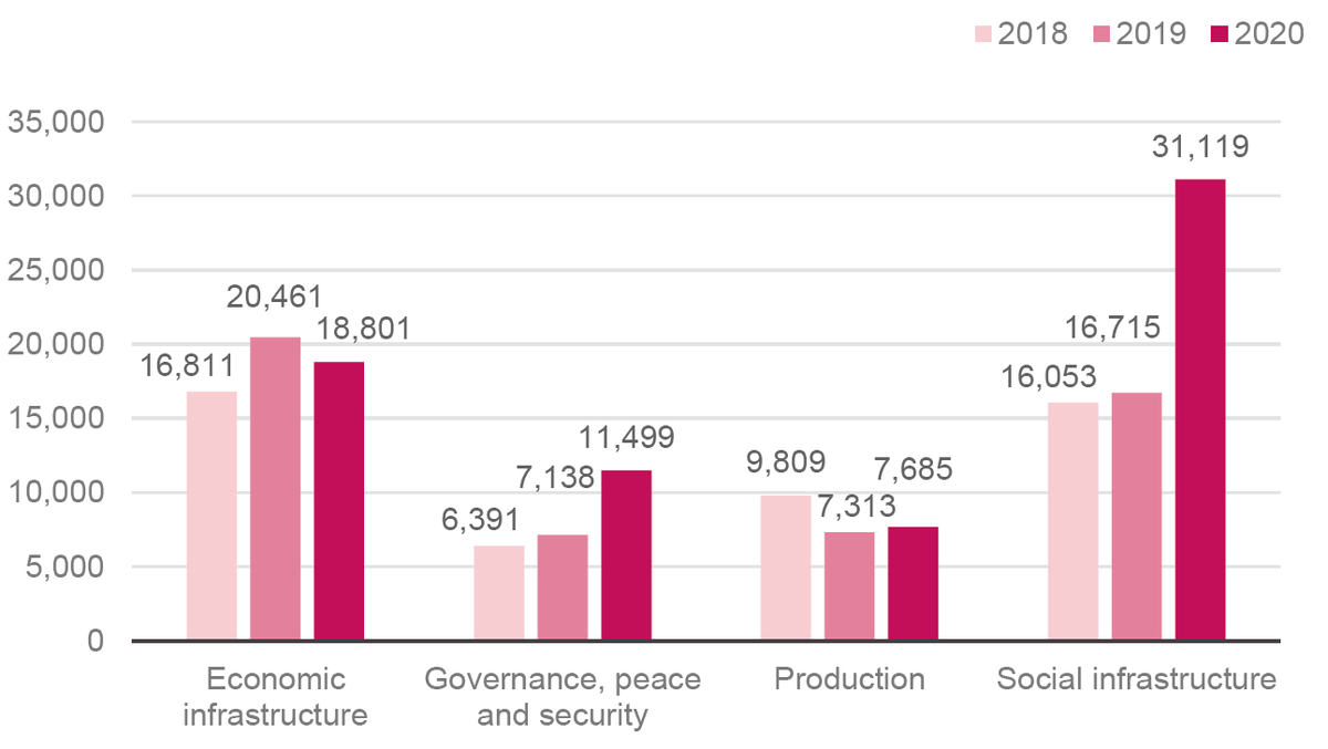 Figure 7: Aid commitments from IFIs have increased across a range of sectors, with a particular focus on social sectors