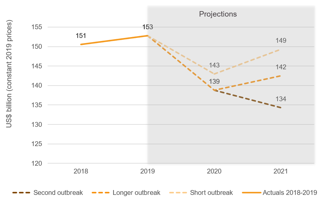 Figure 7: Total global ODA based on outbreak predictions, 2018–2021