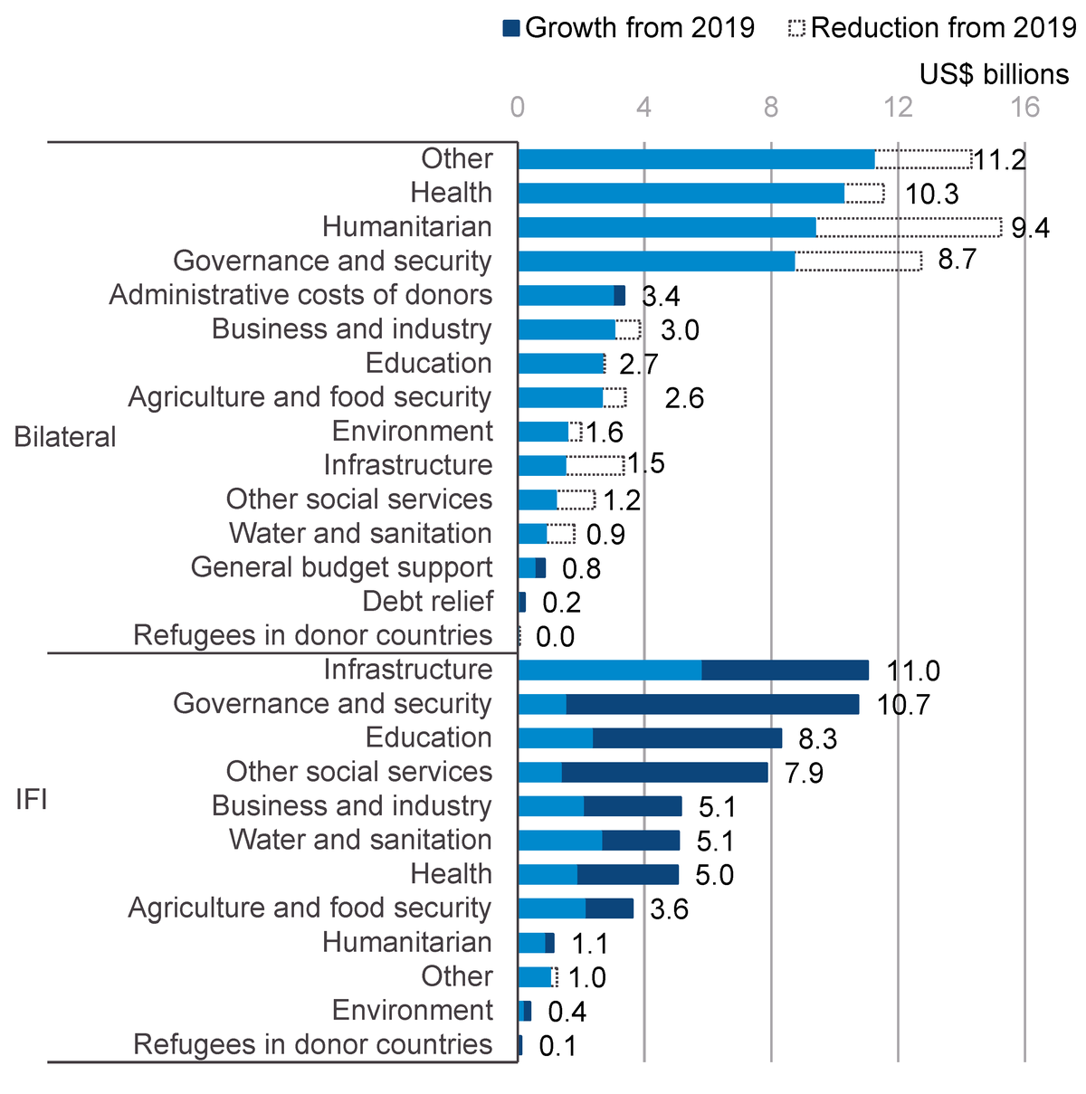 Figure 8: Changes in allocation of aid by sector, January–November during 2019–2020