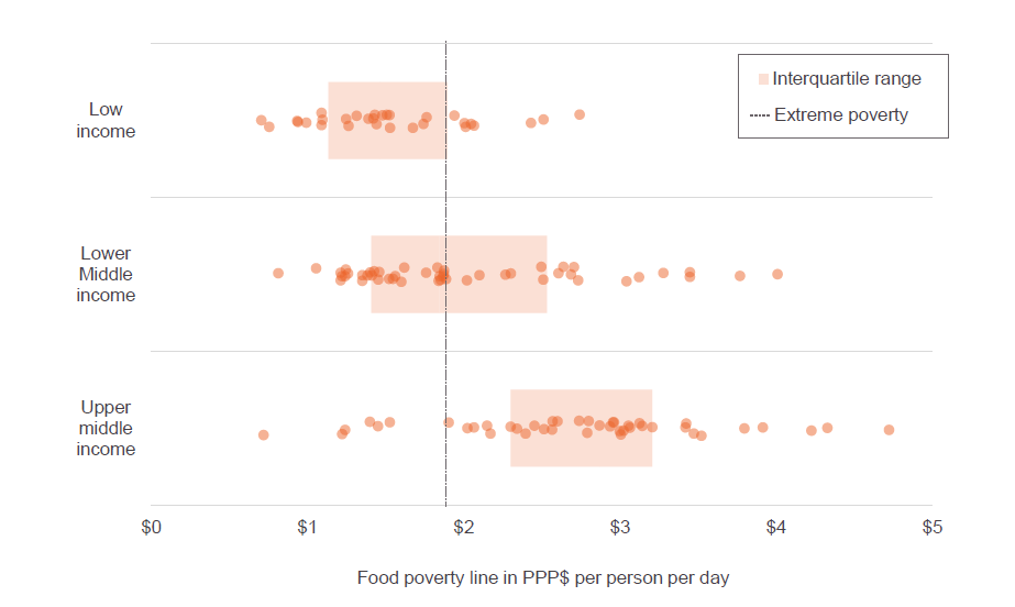 Figure A1: National food poverty lines do not align when using international PPP dollars