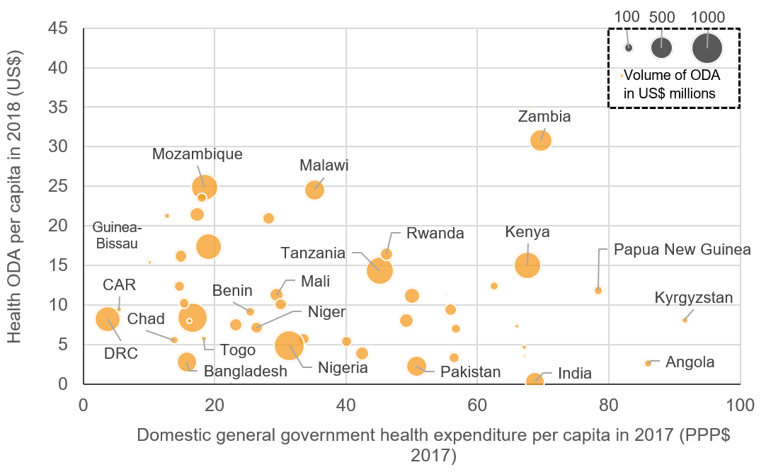 Figure 4: Health ODA against government expenditure on health per capita