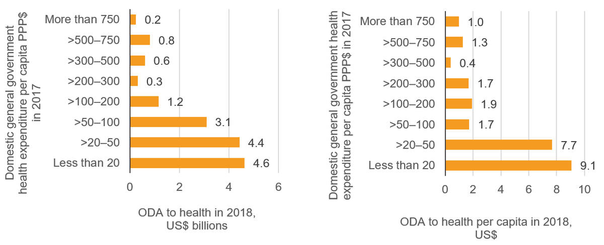 Figure 3: Health ODA compared to government health expenditure per capita, total (left) and per capita (right)