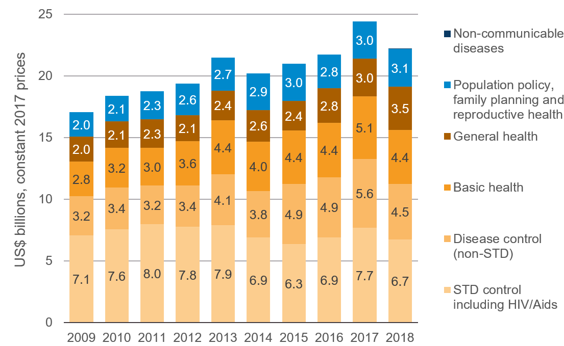 Figure 4: Health aid by subsector, 2009–2018