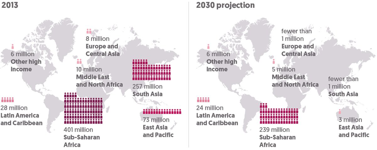 Figure 1.4 In 2030, poverty will become increasingly concentrated in sub-Saharan Africa
