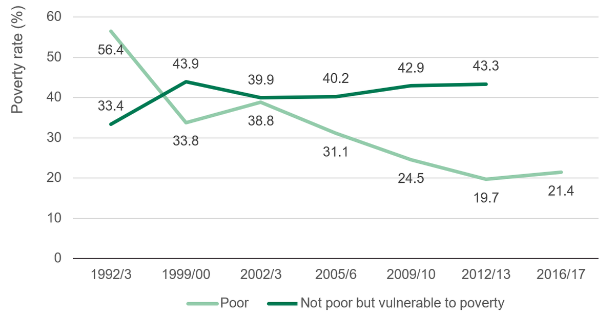 Figure 3: There is an increasing number of people who are not poor but vulnerable to falling below the poverty line (1992/93–2016/17)