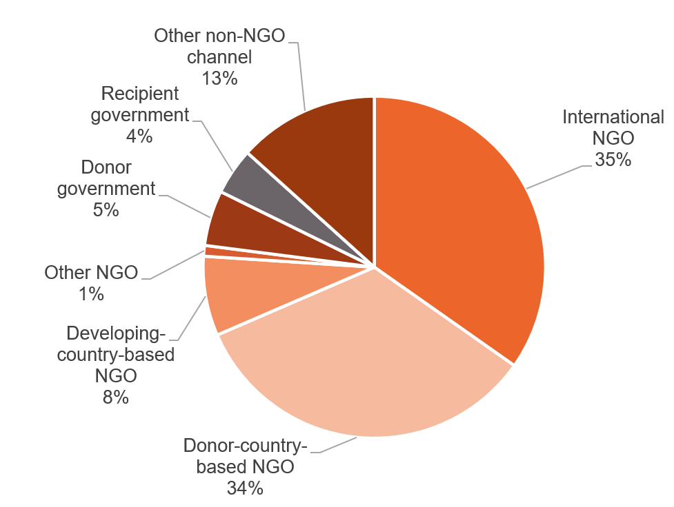 Figure 8: International and donor-based NGOs have channelled the majority of disability-inclusive aid since 2014