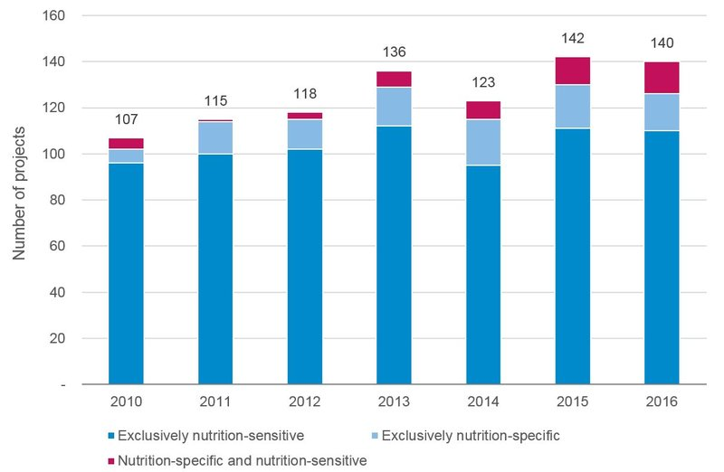 Latest-trends-in-UK-aid-spending-on-nutrition_2.jpg