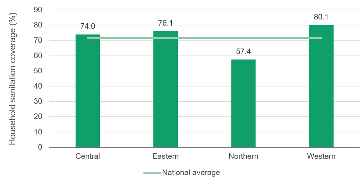 Figure 8: Northern Uganda is trailing the rest of the country in household sanitation coverage