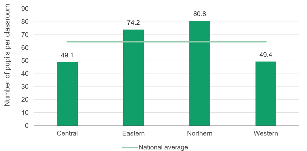Figure 5: Northern and eastern Uganda have higher pupil-to-classroom ratios