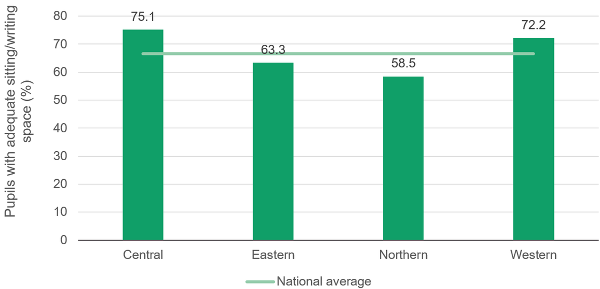 Figure 6: Northern and eastern Uganda have lower proportions of pupils with adequate sitting and writing space