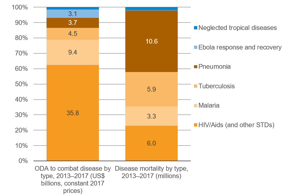 Figure 5: ODA funding towards specific diseases compared with the respective mortality rates in ODA-eligible countries from the diseases