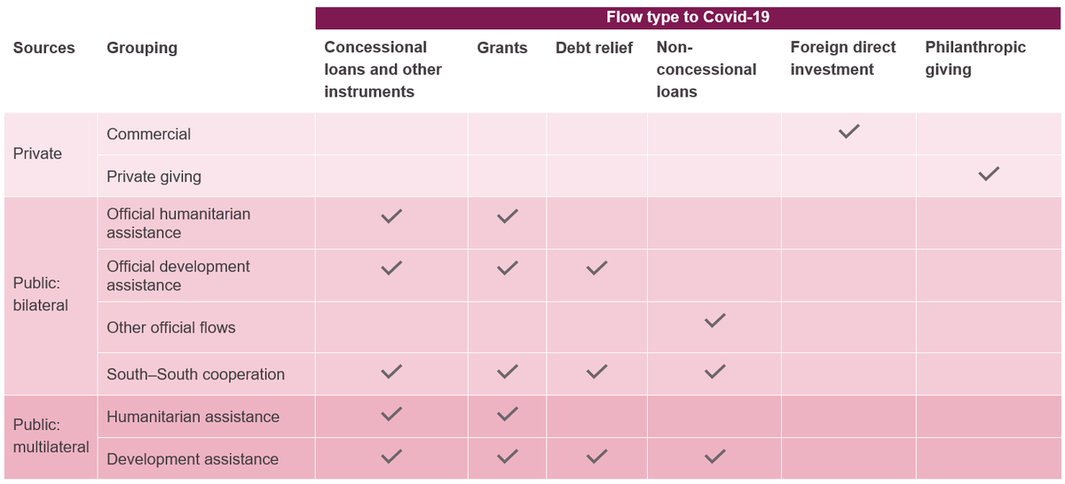 Table 1: An overview of the sources and groupings comprising financing flows to Covid-19