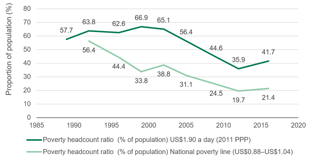 Figure 2: There has been an overall decline in poverty between 1993 and 2016