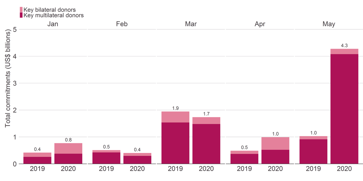 Figure 3: Commitments to health increased in the first five months of 2020 (US$8.2 billion) compared to 2019 (US$4.4 billion) due to a large increase in May