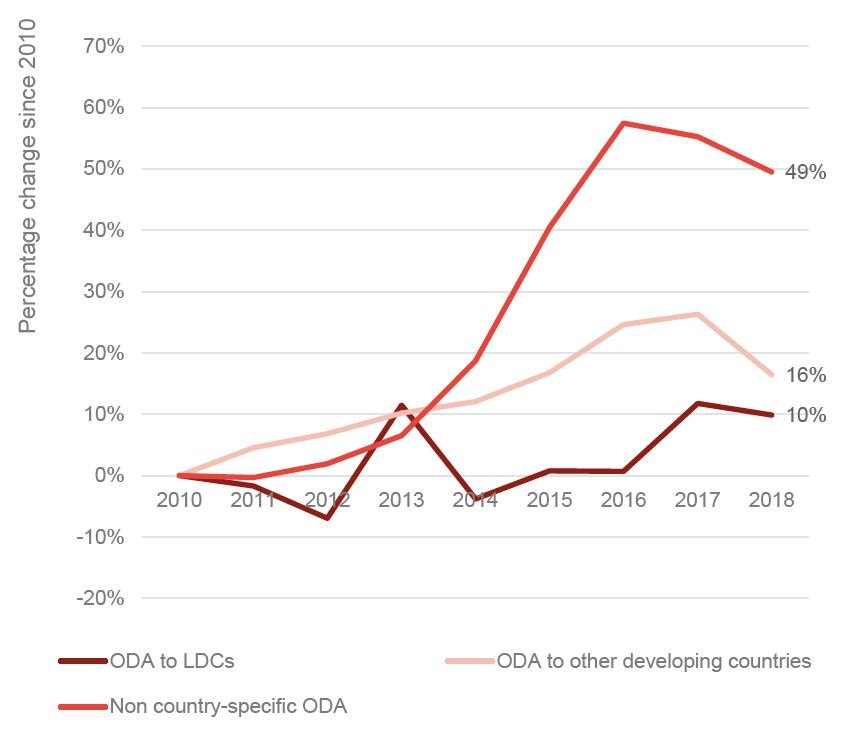 Figure 3: ODA to LDCs has fallen, but at a relatively slow rate