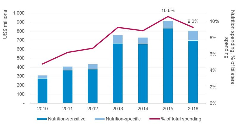 latest-trends-in-UK-aid-spending-on-nutrition_1.jpg